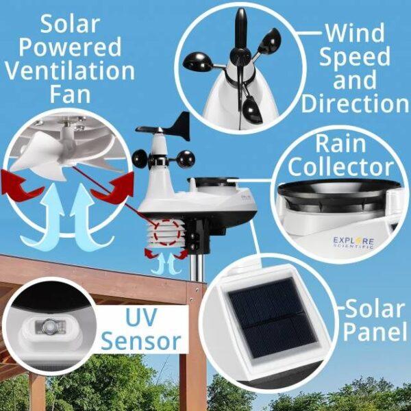 Afbeeldingen met tekst over het 7 in 1 multisensor met windsnelheid en windrichting, met regenmeter, met zonnepaneel,met uv sensor.